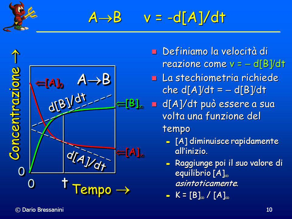 AB v = -d[A]/dt AB t Concentrazione  Tempo  d[B]/dt d[A]/dt